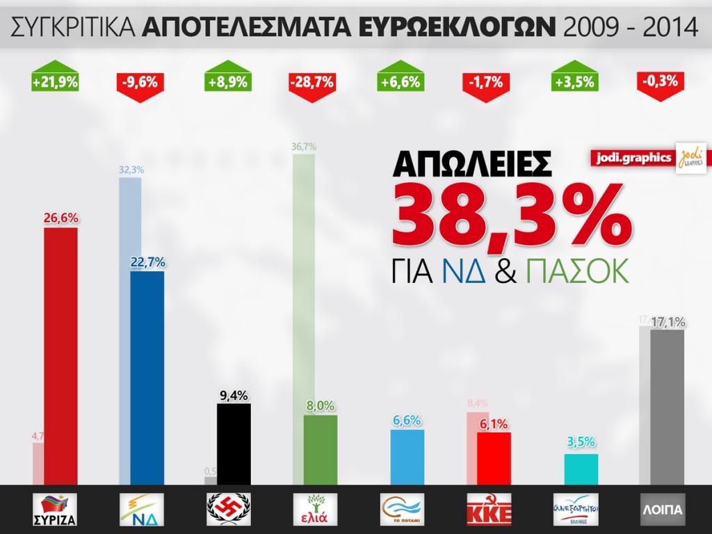 sygkritika-euroelections-jodi